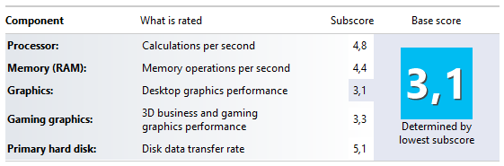 Windows 8: Windows Experience Index displayed
